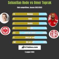 Sebastian Rode vs Omer Toprak h2h player stats