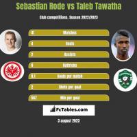 Sebastian Rode vs Taleb Tawatha h2h player stats