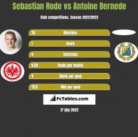 Sebastian Rode vs Antoine Bernede h2h player stats