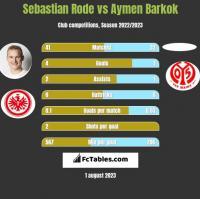 Sebastian Rode vs Aymen Barkok h2h player stats