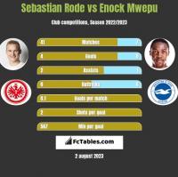 Sebastian Rode vs Enock Mwepu h2h player stats