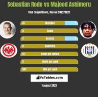 Sebastian Rode vs Majeed Ashimeru h2h player stats