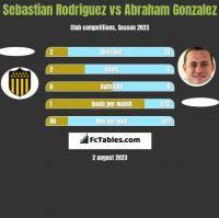 Sebastian Rodriguez vs Abraham Gonzalez h2h player stats