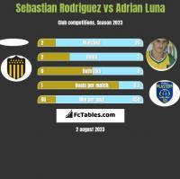 Sebastian Rodriguez vs Adrian Luna h2h player stats