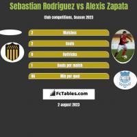 Sebastian Rodriguez vs Alexis Zapata h2h player stats