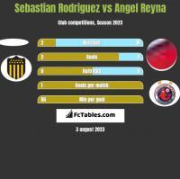 Sebastian Rodriguez vs Angel Reyna h2h player stats