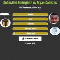 Sebastian Rodriguez vs Bryan Cabezas h2h player stats