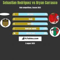 Sebastian Rodriguez vs Bryan Carrasco h2h player stats