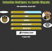 Sebastian Rodriguez vs Camilo Mayada h2h player stats