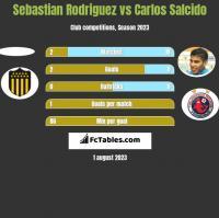 Sebastian Rodriguez vs Carlos Salcido h2h player stats