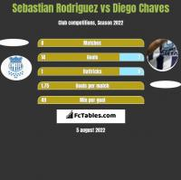 Sebastian Rodriguez vs Diego Chaves h2h player stats