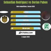 Sebastian Rodriguez vs Dorlan Pabon h2h player stats