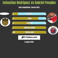 Sebastian Rodriguez vs Gabriel Penalba h2h player stats