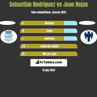 Sebastian Rodriguez vs Joao Rojas h2h player stats