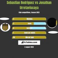 Sebastian Rodriguez vs Jonathan Urretaviscaya h2h player stats
