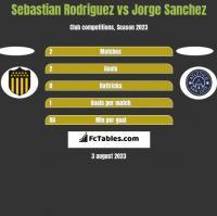 Sebastian Rodriguez vs Jorge Sanchez h2h player stats