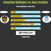 Sebastian Rodriguez vs Jose Cevallos h2h player stats