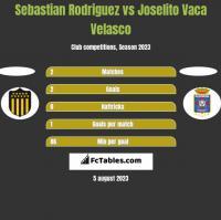 Sebastian Rodriguez vs Joselito Vaca Velasco h2h player stats