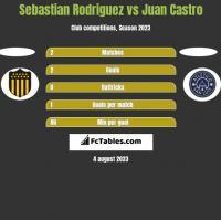 Sebastian Rodriguez vs Juan Castro h2h player stats