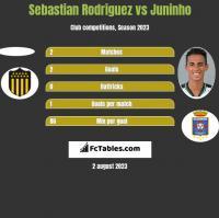 Sebastian Rodriguez vs Juninho h2h player stats