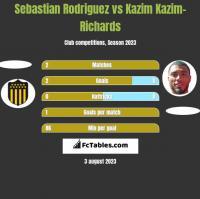 Sebastian Rodriguez vs Kazim Kazim-Richards h2h player stats