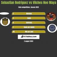 Sebastian Rodriguez vs Vilches Noe Maya h2h player stats