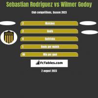 Sebastian Rodriguez vs Wilmer Godoy h2h player stats