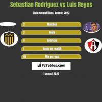 Sebastian Rodriguez vs Luis Reyes h2h player stats