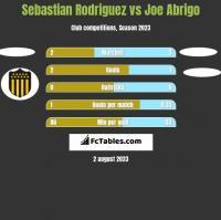 Sebastian Rodriguez vs Joe Abrigo h2h player stats