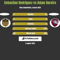 Sebastian Rodriguez vs Adam Bareiro h2h player stats