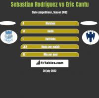 Sebastian Rodriguez vs Eric Cantu h2h player stats