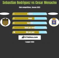Sebastian Rodriguez vs Cesar Menacho h2h player stats