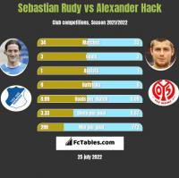 Sebastian Rudy vs Alexander Hack h2h player stats