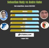 Sebastian Rudy vs Andre Hahn h2h player stats