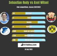 Sebastian Rudy vs Axel Witsel h2h player stats