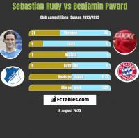 Sebastian Rudy vs Benjamin Pavard h2h player stats