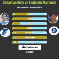 Sebastian Rudy vs Benjamin Stambouli h2h player stats