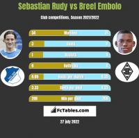 Sebastian Rudy vs Breel Embolo h2h player stats