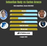 Sebastian Rudy vs Carlos Gruezo h2h player stats