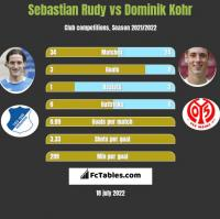 Sebastian Rudy vs Dominik Kohr h2h player stats