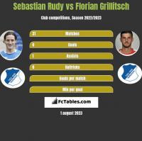 Sebastian Rudy vs Florian Grillitsch h2h player stats