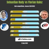 Sebastian Rudy vs Florian Kainz h2h player stats