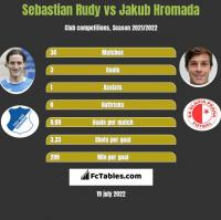 Sebastian Rudy vs Jakub Hromada h2h player stats