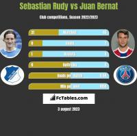 Sebastian Rudy vs Juan Bernat h2h player stats