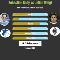 Sebastian Rudy vs Julian Weigl h2h player stats