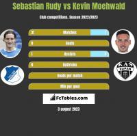 Sebastian Rudy vs Kevin Moehwald h2h player stats