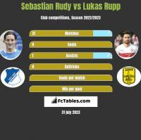 Sebastian Rudy vs Lukas Rupp h2h player stats