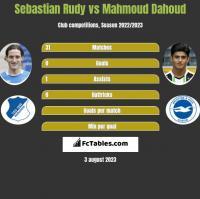 Sebastian Rudy vs Mahmoud Dahoud h2h player stats