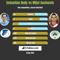 Sebastian Rudy vs Mijat Gacinovic h2h player stats
