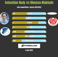 Sebastian Rudy vs Moussa Niakhate h2h player stats
